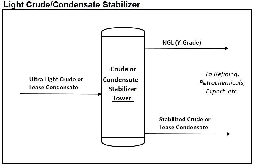 Lt_Crude_Condensate_Splitter_Diagram_012615